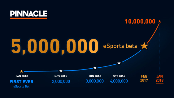 Pinnacle Sports Road to 10 Million eSports bets